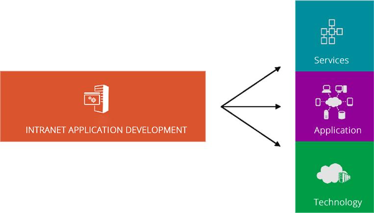 Intranet Application Joomla Nispaara Bangalore