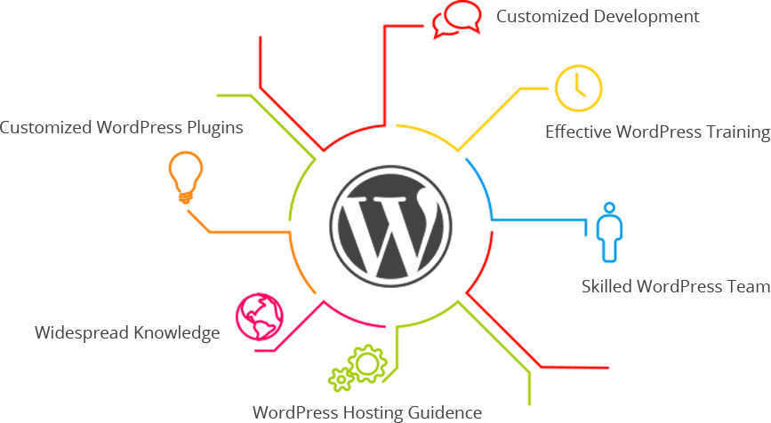Wordpress Module Installation