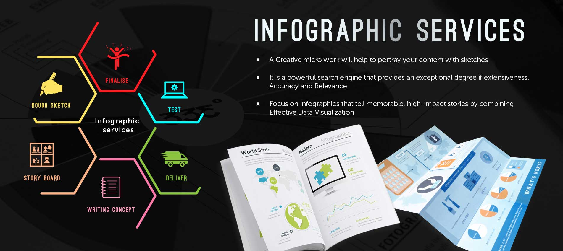 Infographics Design Services Bangalore