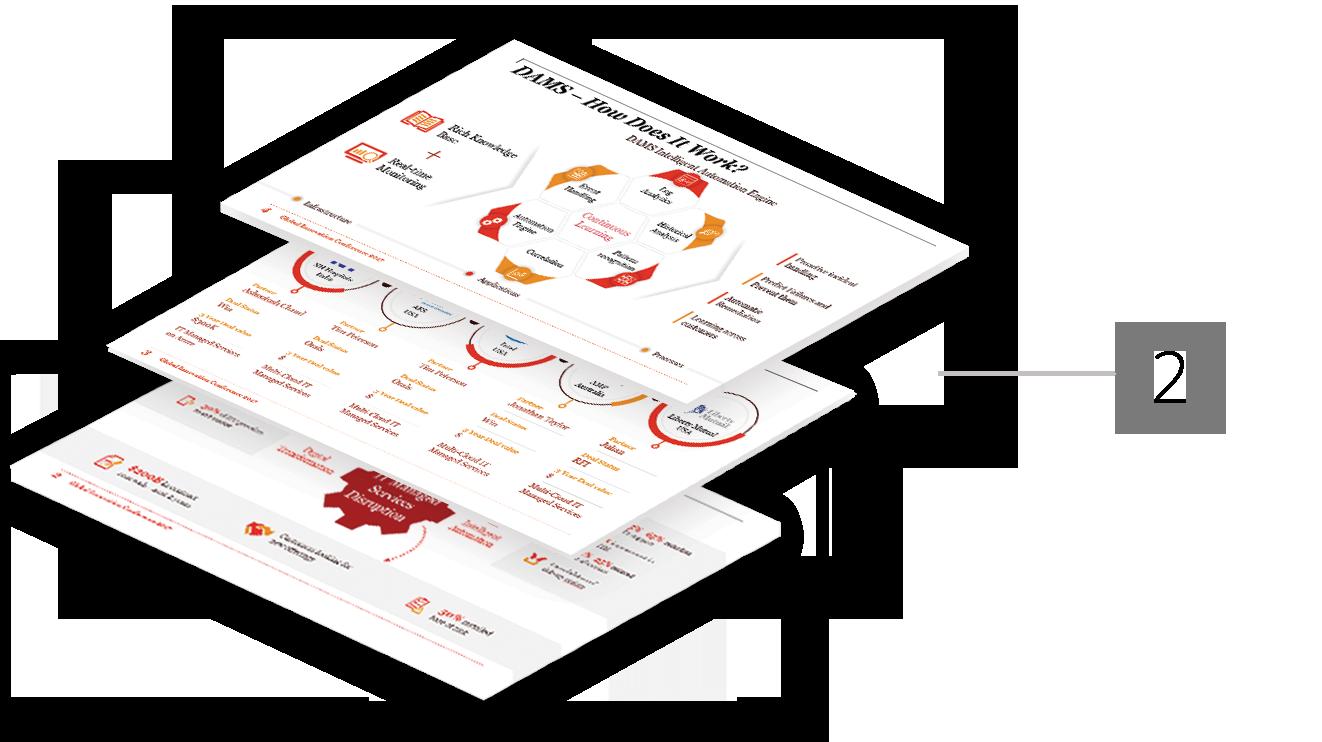 Power Point Presentation Service - PricewaterhouseCoopers